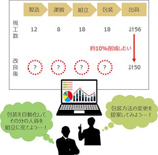 工作過程の情報化
