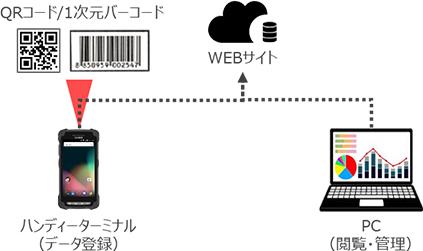 QRコード/1次元バーコードによる個体管理