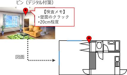 ピンの位置情報は、自動的に図面にも描画
