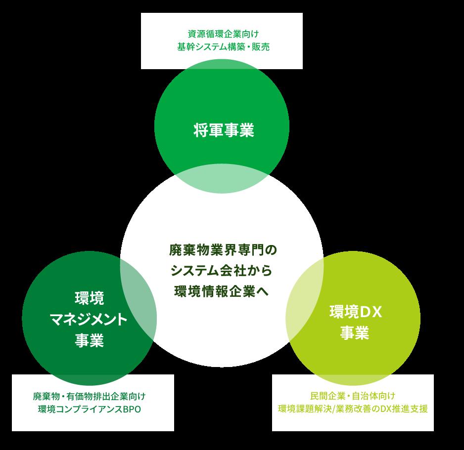 産業物業界専門のシステム会社から環境情報起業へ